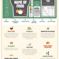 Are you seeing the right information on food labels?